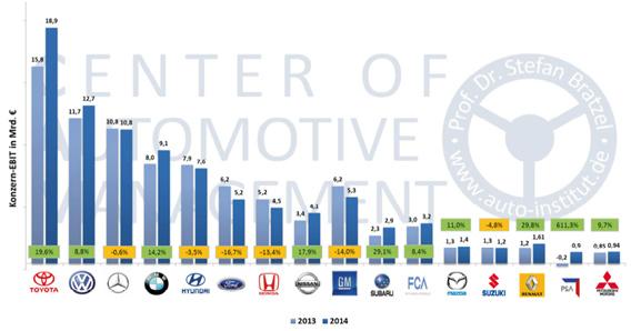 Studie Vw Bleibt Leistungsst 228 Rkster Automobilkonzern 2015