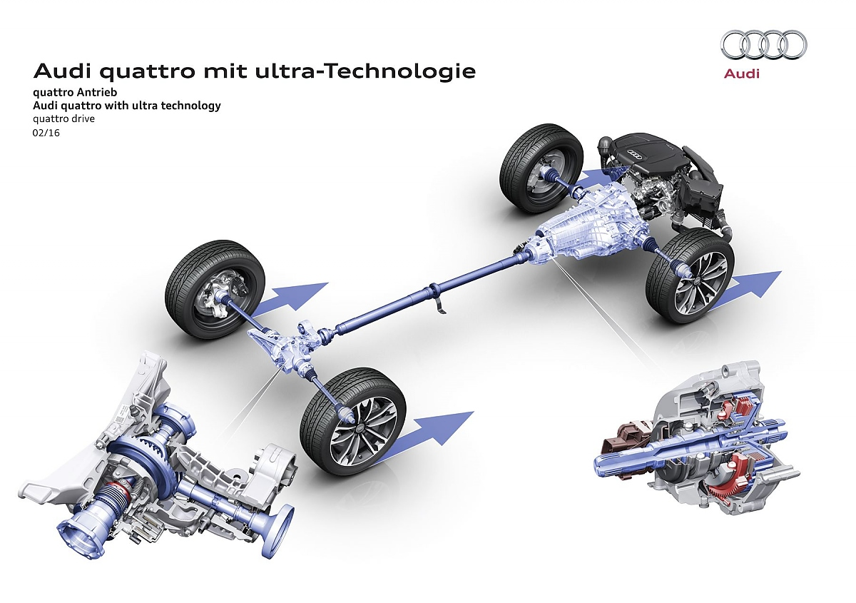Audi Quattro Mit Ultra Technologie Neues Pferd