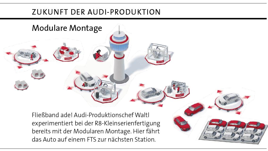 Audi Manufacturing Plants Image Audi Manufacturing Plant