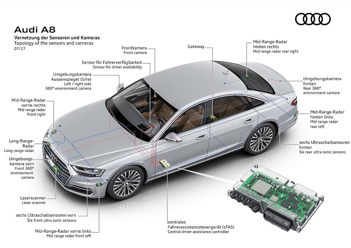 Audi A8 autonomes Fahren: Basis-Demokratie