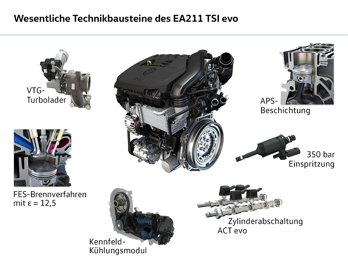 Vw 1 5 Tsi Evo Zentraler Baustein Der Vw Motorenstrategie