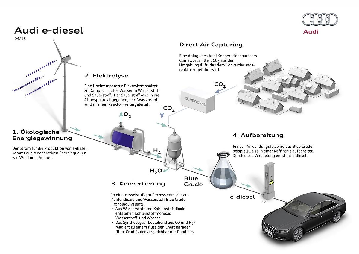 Synthetische Kraftstoffe Lösung Oder Sackgasse