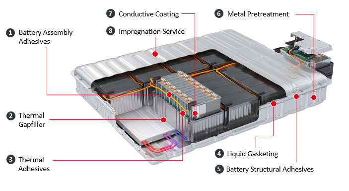 Henkel unterstützt Prozesse zur Fertigung von Elektroantrieben