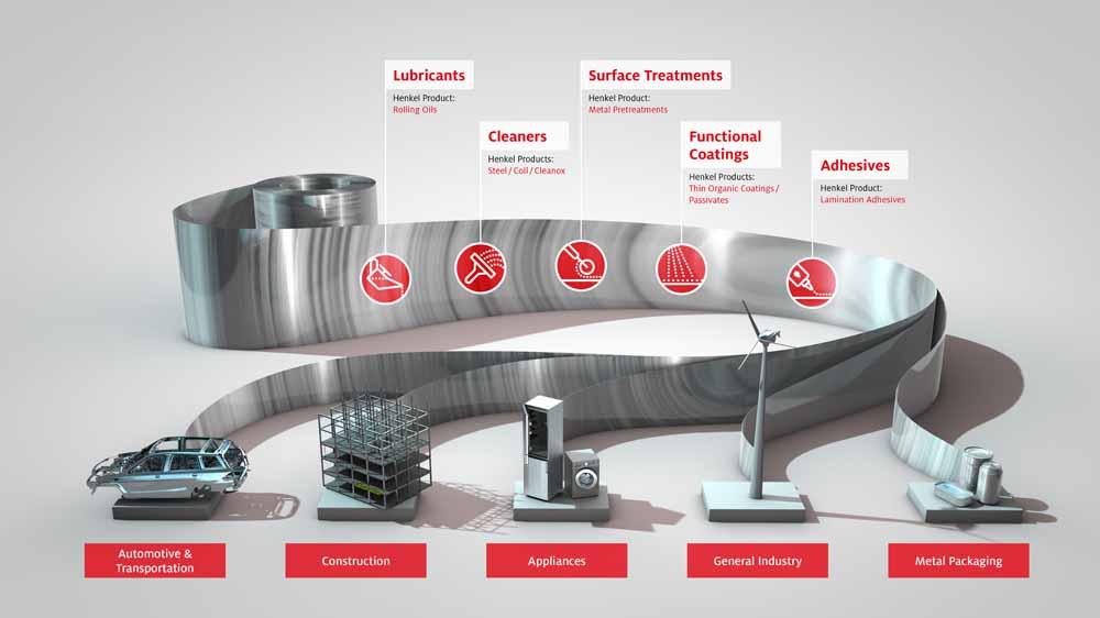 Henkel zeigt integrierte Technologie zur Funktionsbeschichtung von Metallbändern - AUTOMOBIL PRODUKTION Online